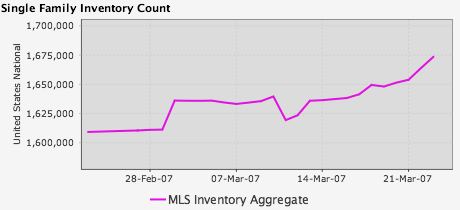 March 21st Single Family Inventory Graph