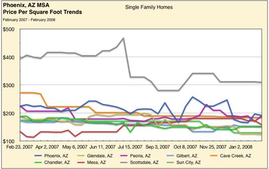 Housing Price Trends – Phoenix Metro Area