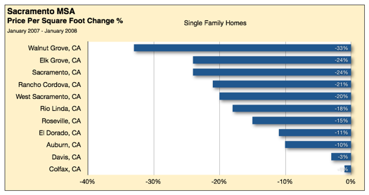 Sacramento Housing Prices Declines – Preview