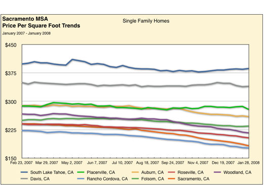 Housing Price Trends – Sacramento County Detail