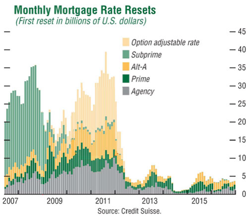 Mortgageresets.jpg2008552307.jpg