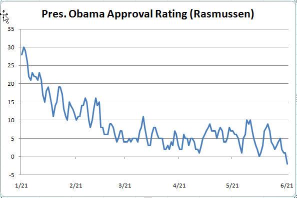 Obama goes negative