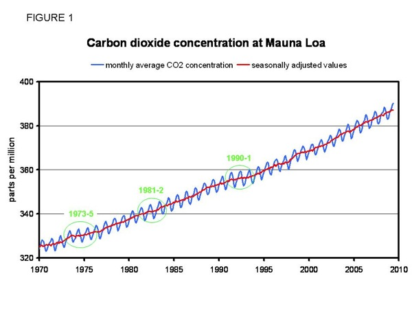 Global Recession – CO2 Reduction?