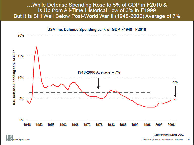 The Myth of the Defense Deficit