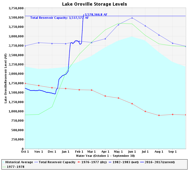 What's happening at Lake Oroville? : And Still I Persist…